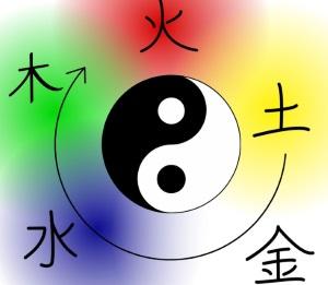 Yin Yang Symbol mit den Fünf Elementen der TCM, Fünf Elemente Kreislauf und die jeweiligen Farben
