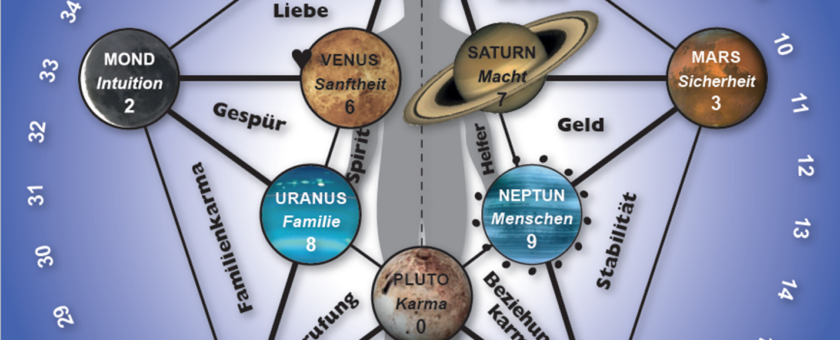 Planetencode Tafel Lebensplan